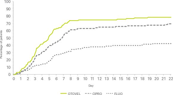 Otovel efficacy graph study 2